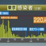 【新型コロナ】東京都 新たに224人の感染確認 過去最多